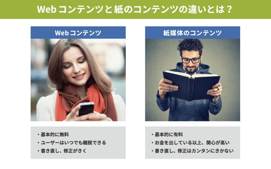 Webと紙の違いを理解する